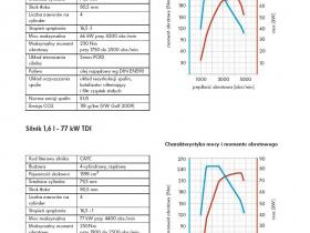 Charakterystyka Mocy 66-77KW